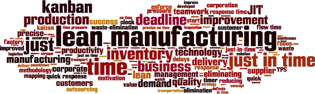 Lean Manufacturing Wordle